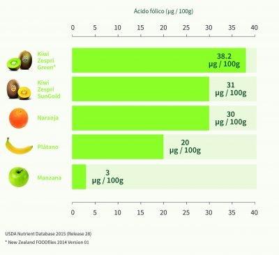 gráfico_ácido_fólico