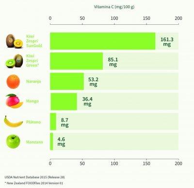 gráfico_vitamina_c